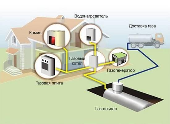 автономных систем газификации